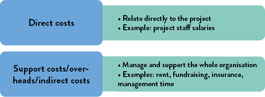 Direct costs relate directly to the project, for example: staff project salaries. Support costs/overheads/indirect costs manage and support the whole organisation; examples are: rent, fundraising, insurance, management time.