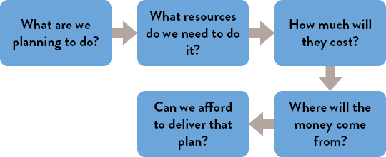 1. What are we planning to do? 2. What resources do we need to do it? 3. How much will they cost? 4. Where will the money come from? 5. Can we afford to deliver that plan?