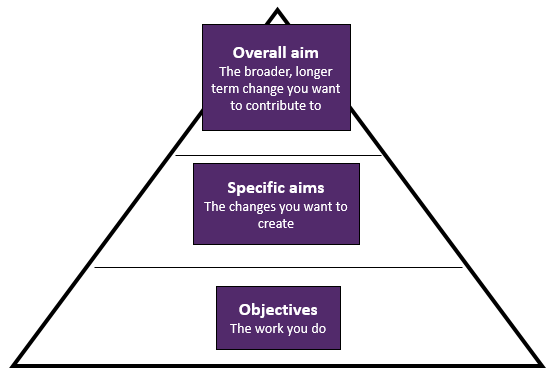 planning triangle