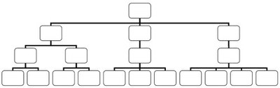 Organisational diagram showing hierarchical structure