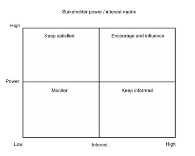 Stakeholder Analysis — Knowhow Nonprofit