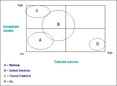This Page Is Free To All Example Of Strategic Group Map
