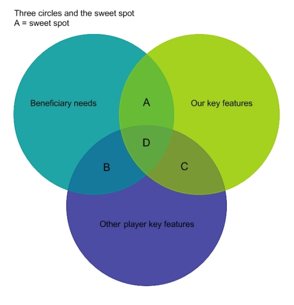 Three Circles Analysis Knowhow Nonprofit